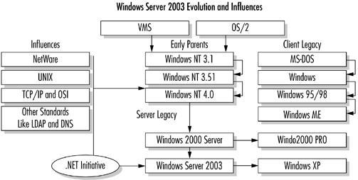 evolution and Influences