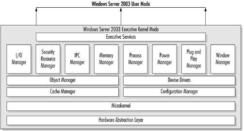 exexutive kernel mode