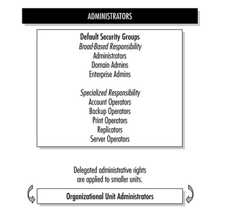 Levels Of Administrative Responsabilty