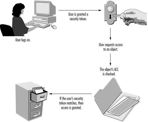 reference monitoring